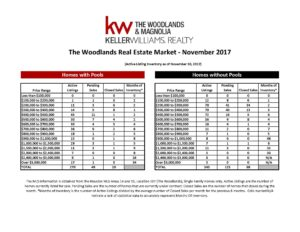 , November 2017 Marketwatch Report – The Woodlands, KW Woodlands