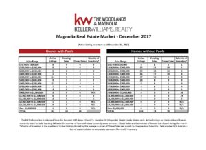 , December 2017 Marketwatch Report – Magnolia, KW Woodlands