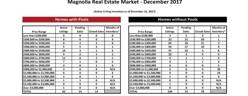 Magnolia 56 Marketwatch Report - December 17 Worksheet