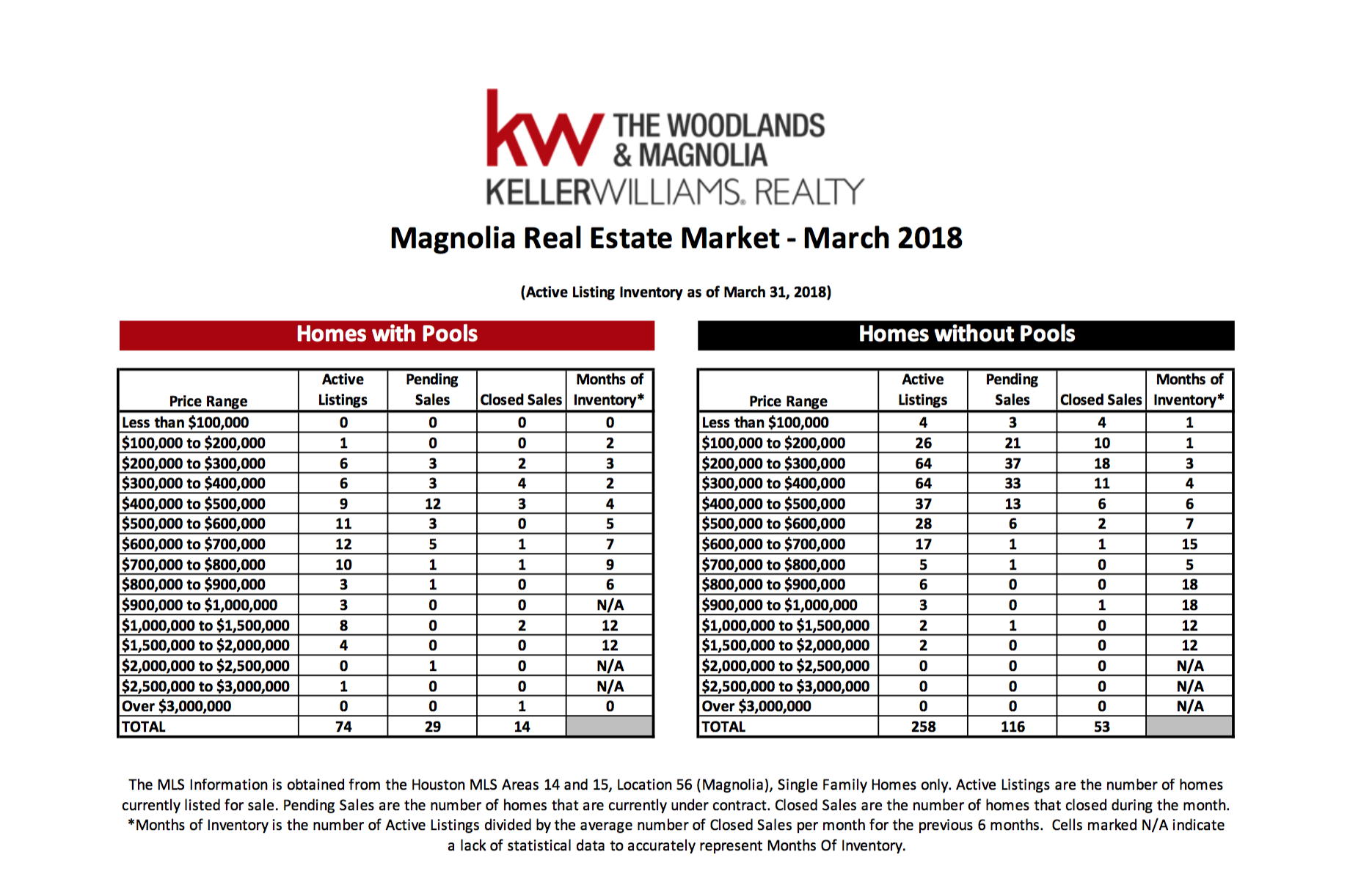 , March 2018 Marketwatch Report – Magnolia, KW Woodlands