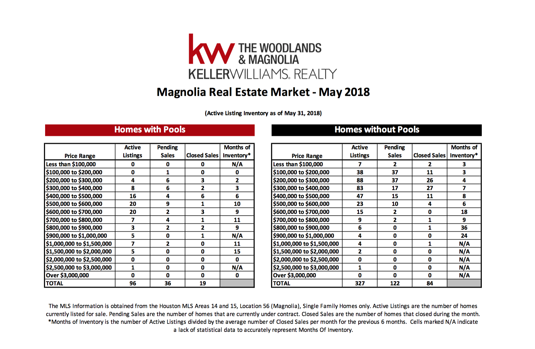 , May 2018 Marketwatch Report – Magnolia, KW Woodlands
