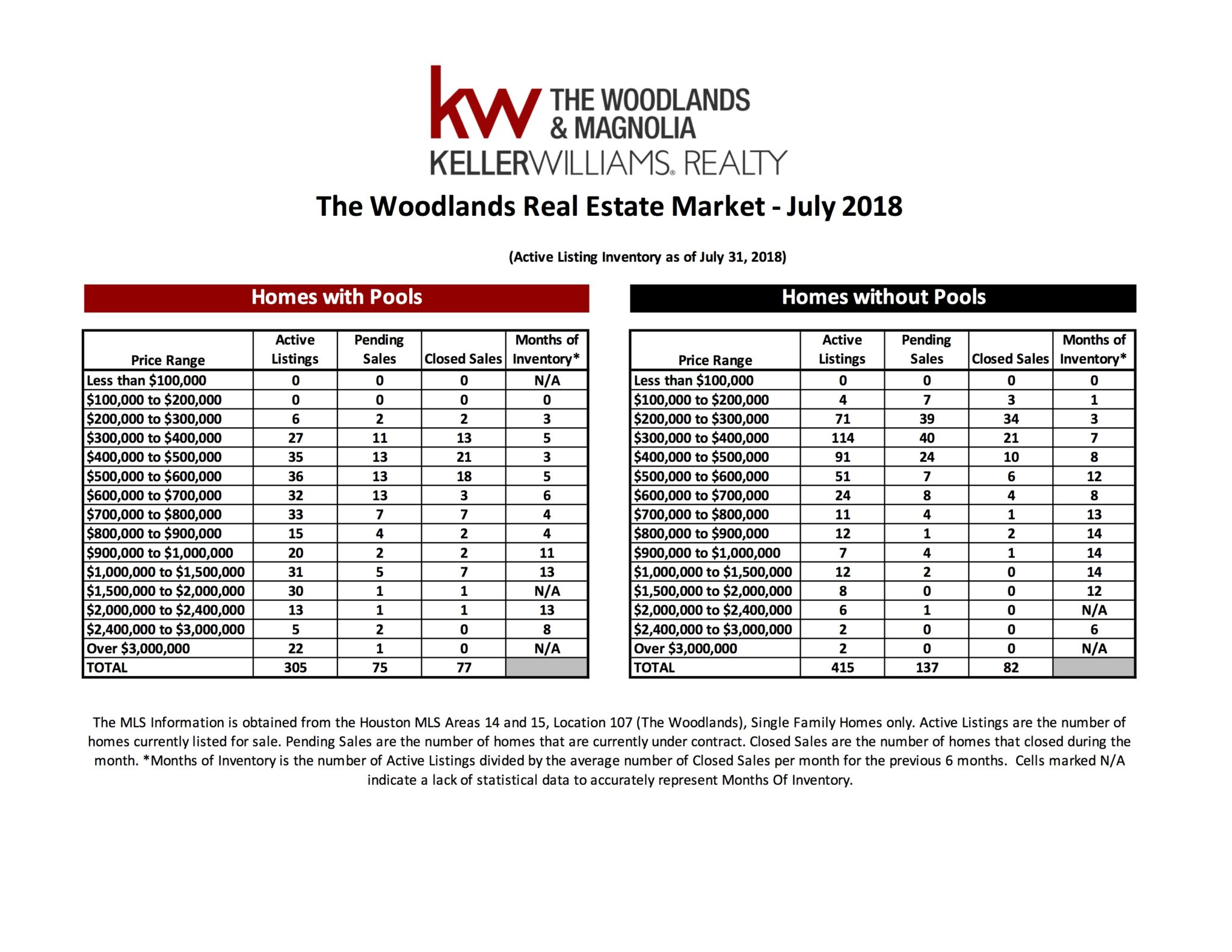 , July 2018 MarketWatch Report – The Woodlands, KW Woodlands