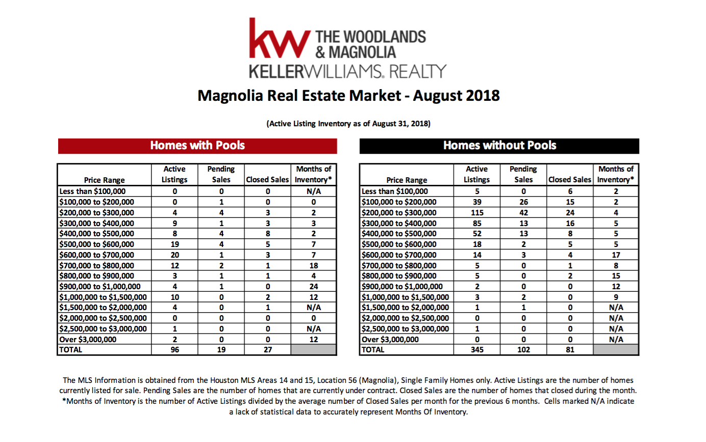 , August 2018 MarketWatch Report – Magnolia, KW Woodlands