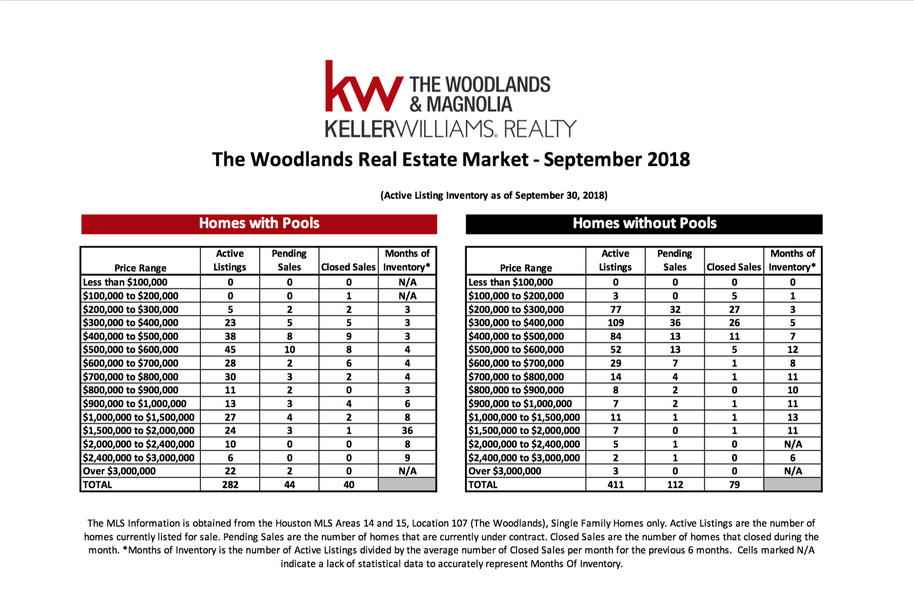 , September 2018 MarketWatch Report – The Woodlands, KW Woodlands