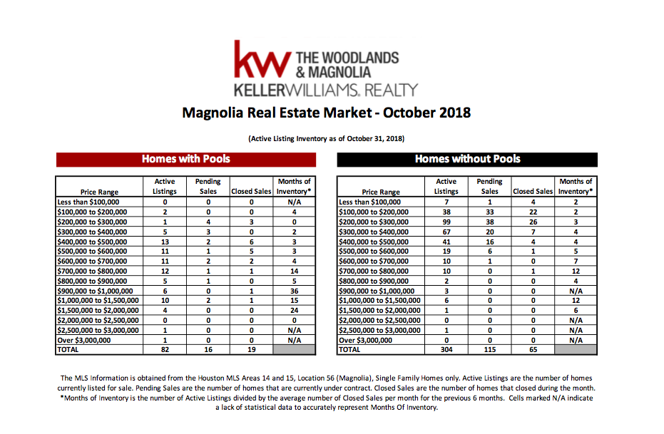 , October 2018 MarketWatch Report – Magnolia, KW Woodlands