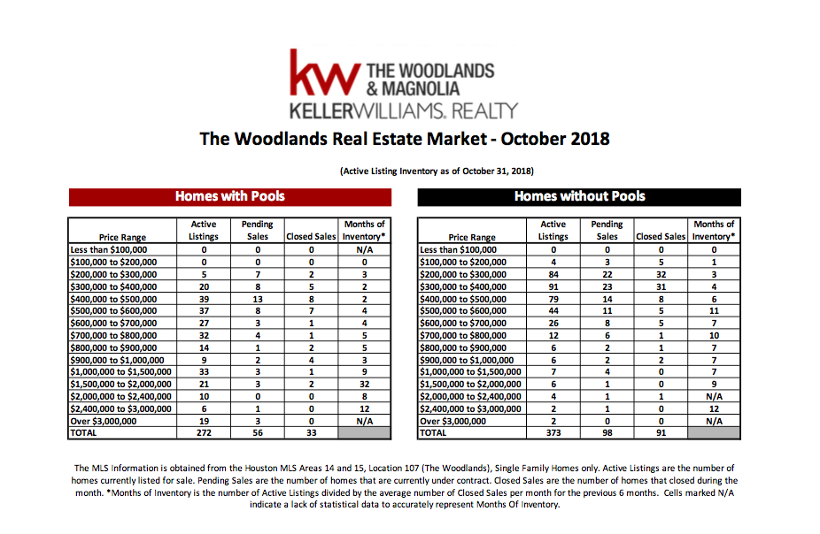 , October 2018 MarketWatch Report – The Woodlands, KW Woodlands