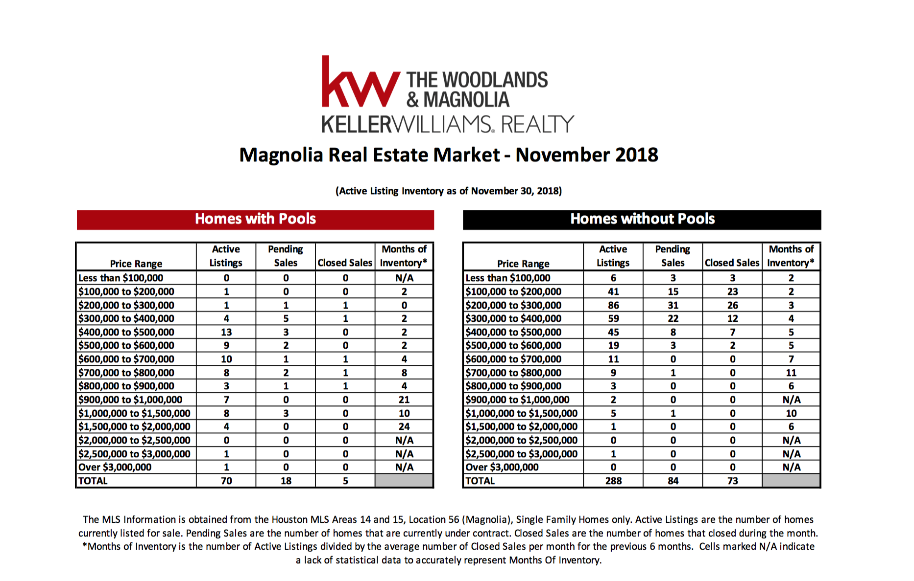, November 2018 MarketWatch Report – Magnolia, KW Woodlands