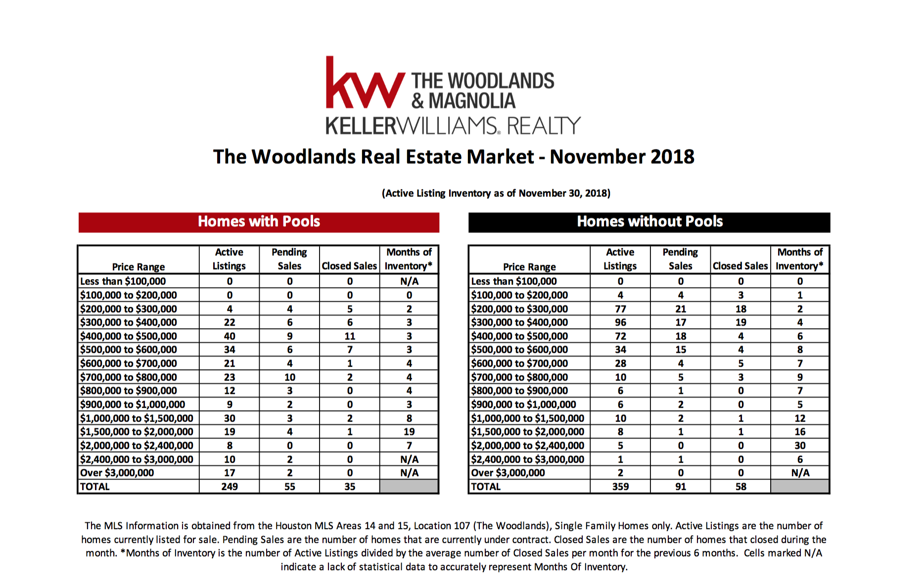 , November 2018 MarketWatch Report – The Woodlands, KW Woodlands