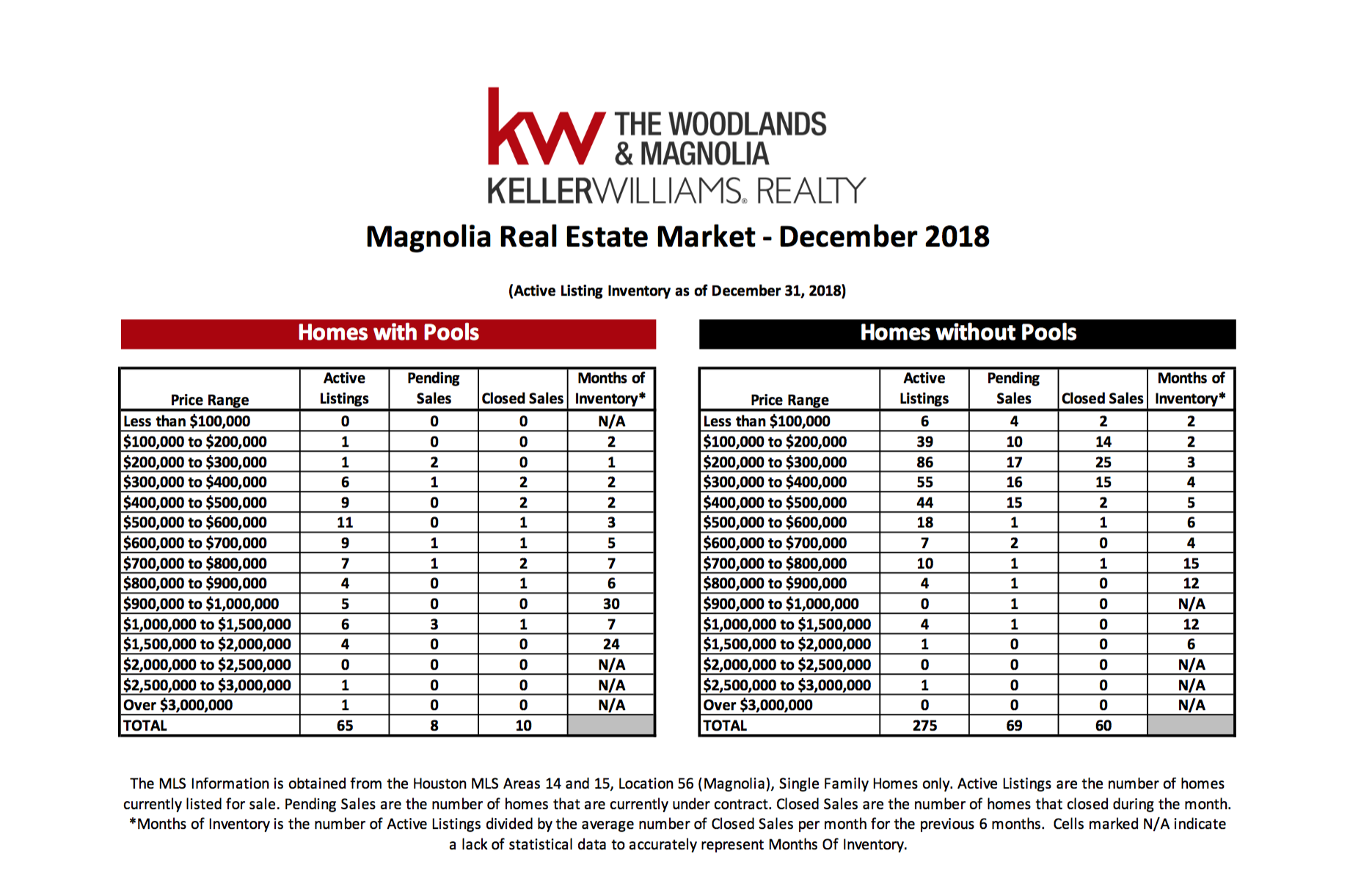 , December 2018 MarketWatch Report – Magnolia, KW Woodlands, KW Woodlands