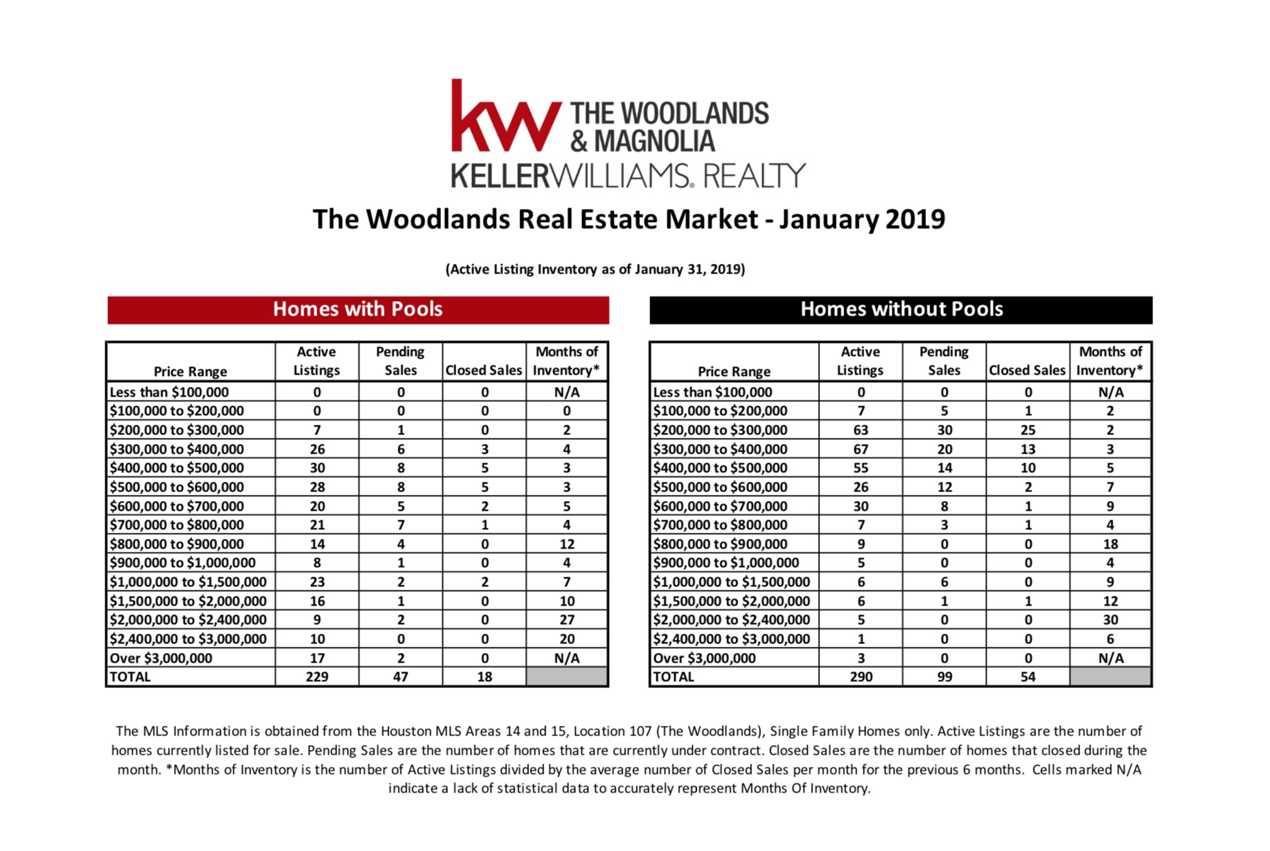 , January 2019 MarketWatch Report – The Woodlands, KW Woodlands, KW Woodlands