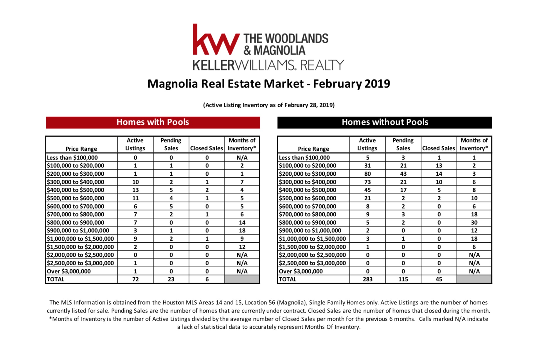 , February 2019 MarketWatch Report – Magnolia, KW Woodlands, KW Woodlands