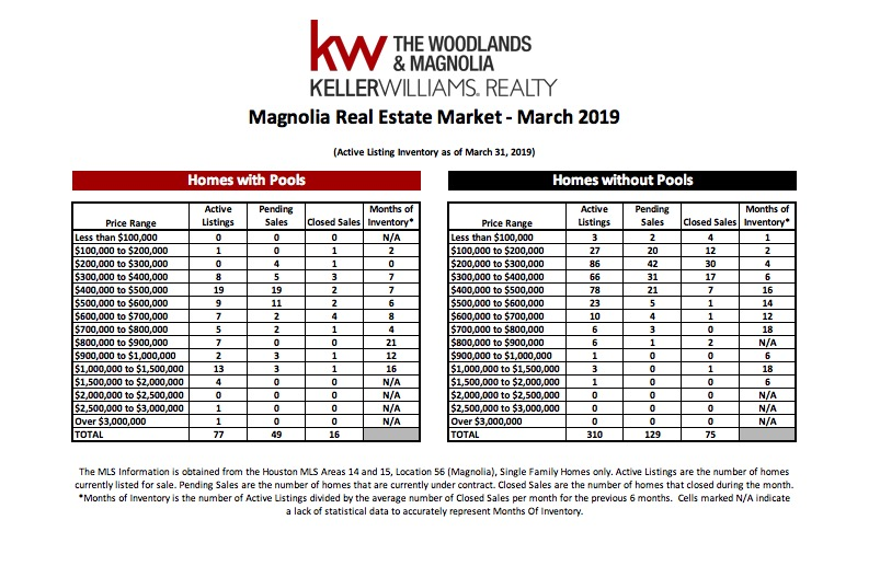 , March 2019 MarketWatch Report – Magnolia, KW Woodlands