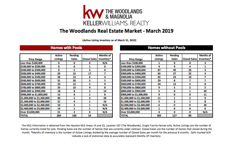 , March 2019 MarketWatch Report – The Woodlands, KW Woodlands