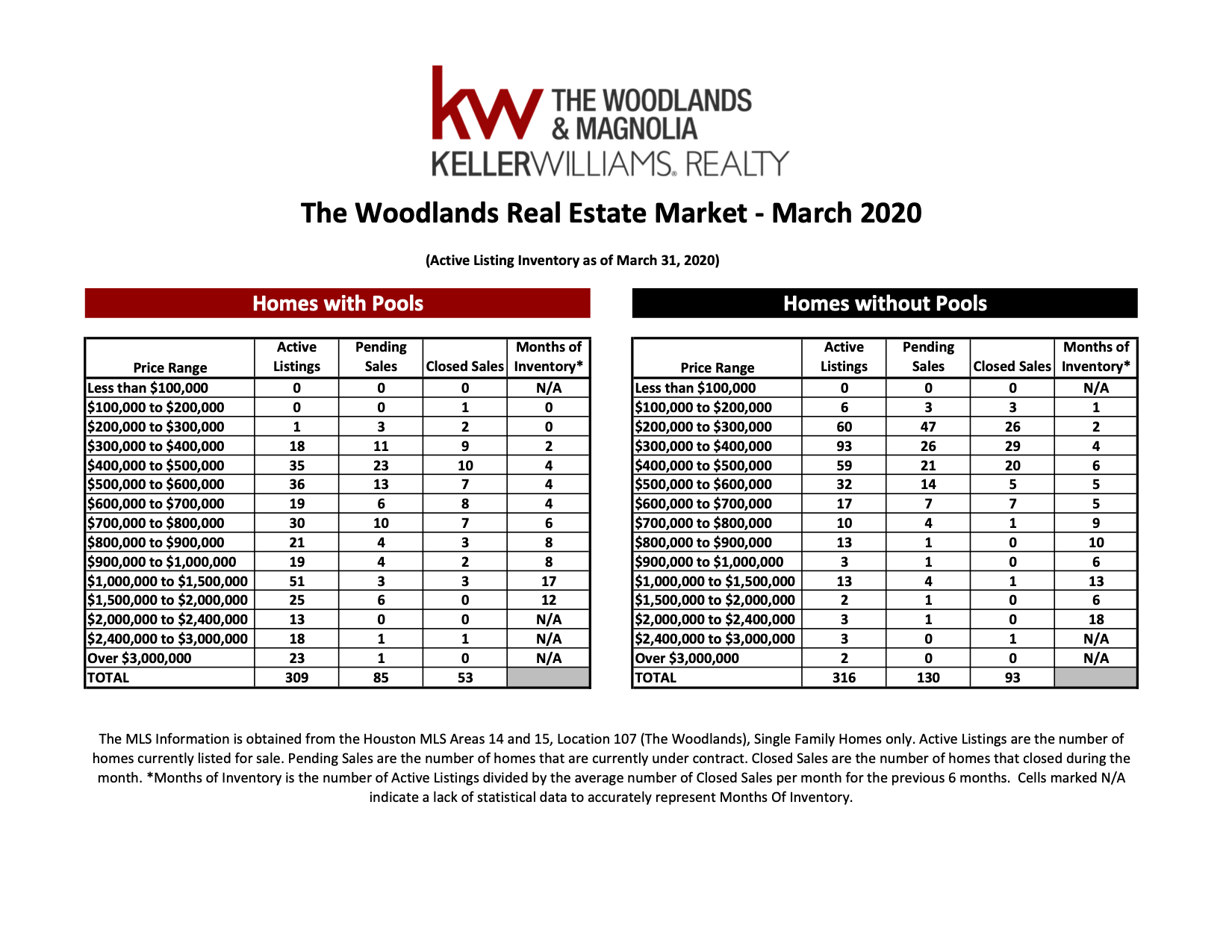 , March 2020 MarketWatch Report – The Woodlands, KW Woodlands