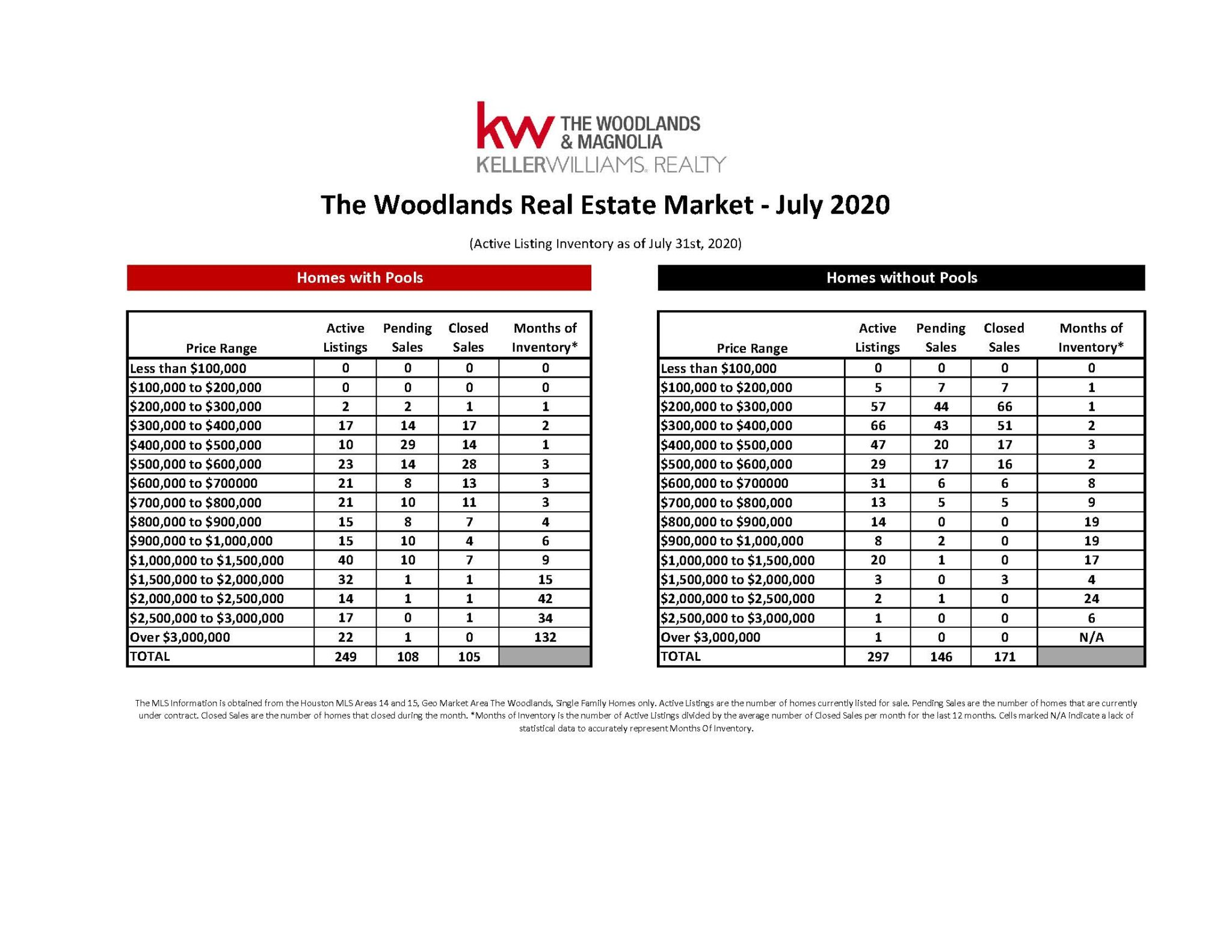 , July 2020 MarketWatch Report – The Woodlands, KW Woodlands